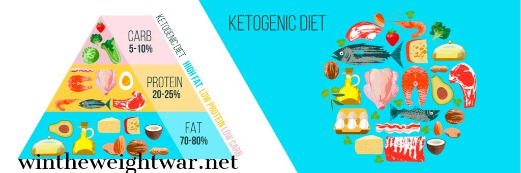ketogenic diet - principles